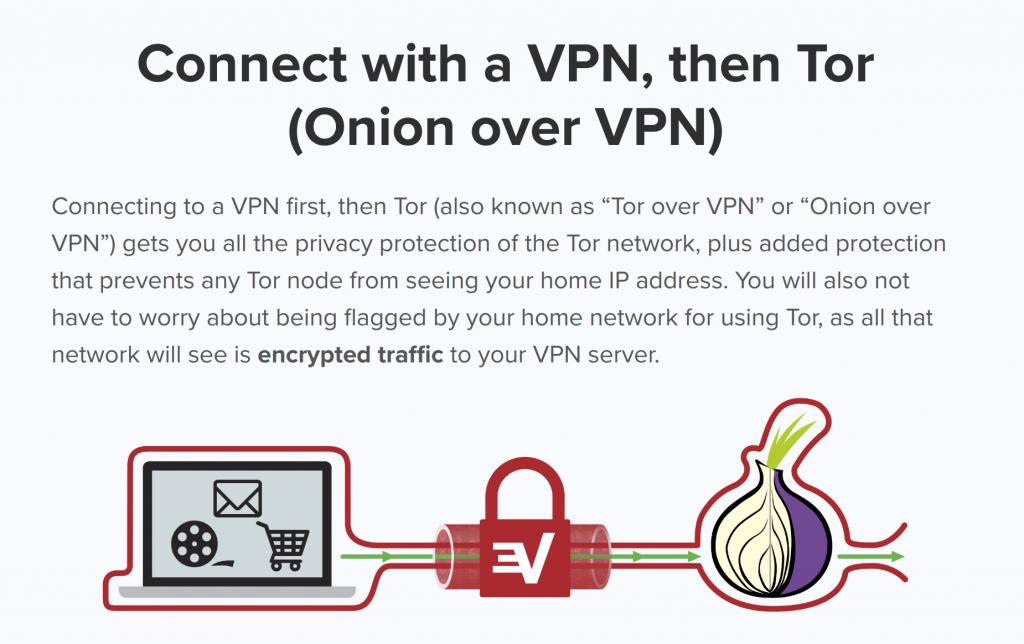 ExpressVPN over Tor