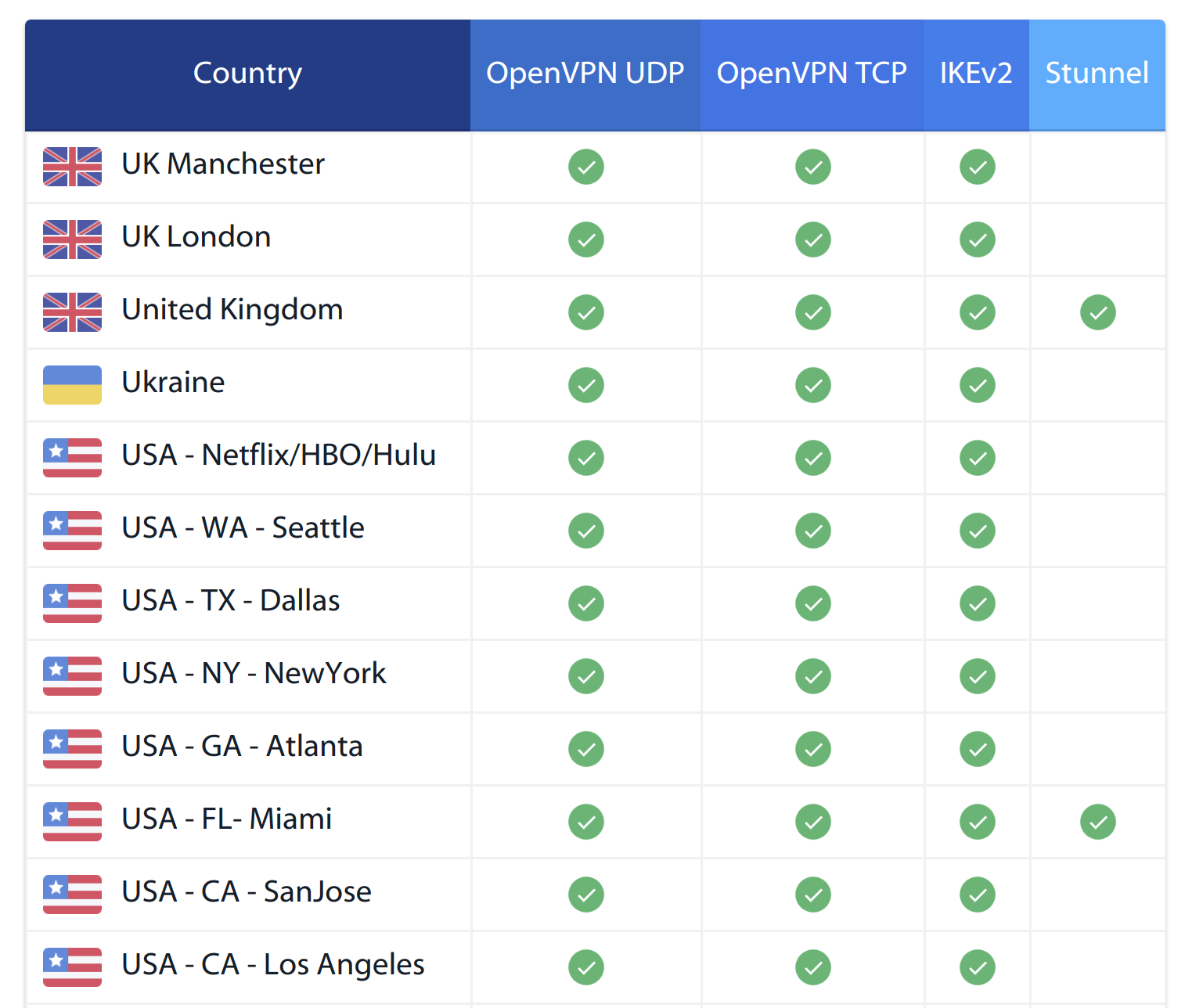 VPNArea Servers
