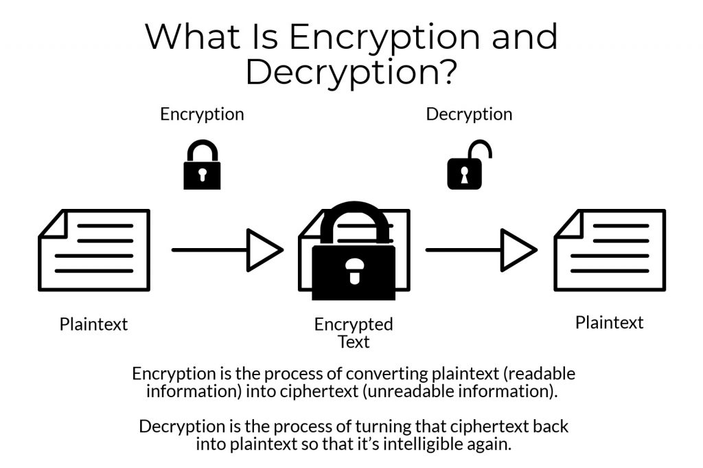 Encryption VPN