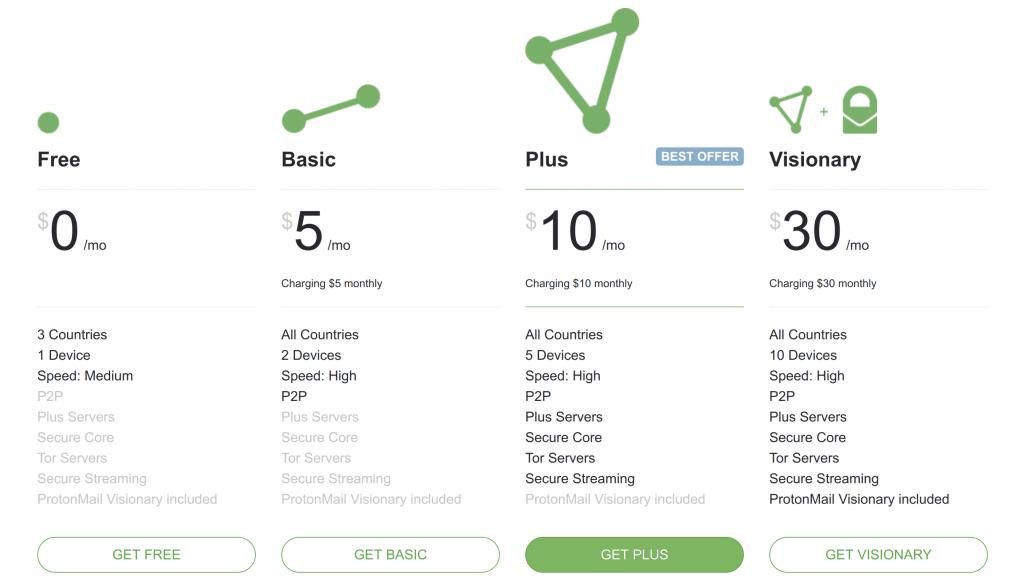 ProtonVPN Pricing Monthly