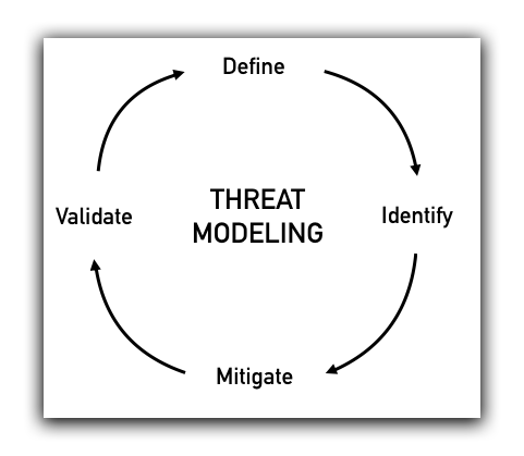 Online Privacy Thread Model