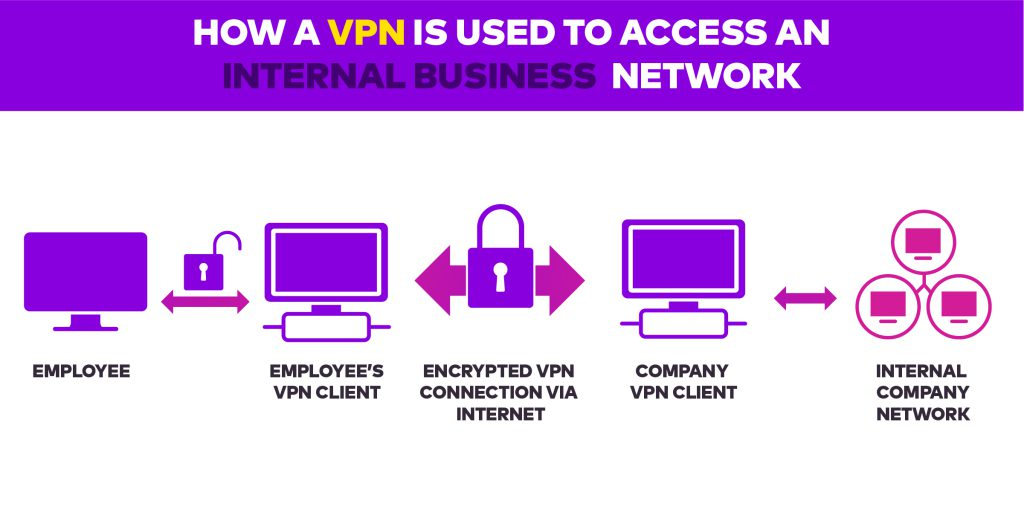 Business Breach VPN