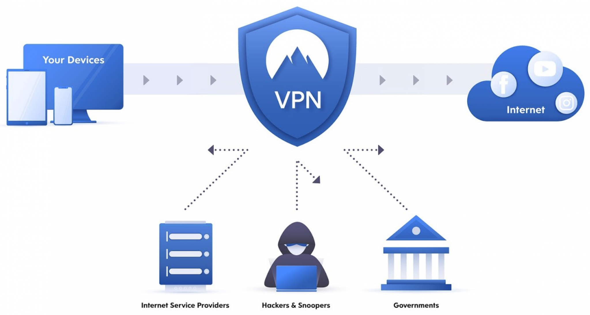 Business VPN