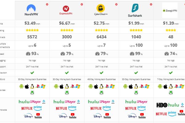 VPNShop comparison table
